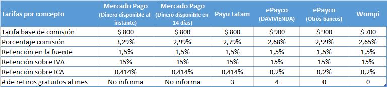 Tabla de tarifas de las pasarelas de pago