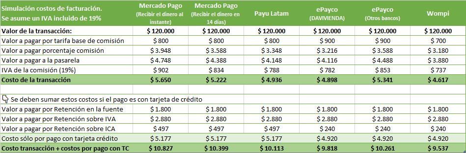 Cuánto cuesta recibir pagos por PSE